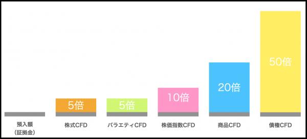 CFD取引の商品別最大レバレッジ