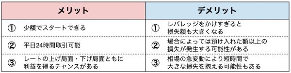 FXのメリット・デメリット表
