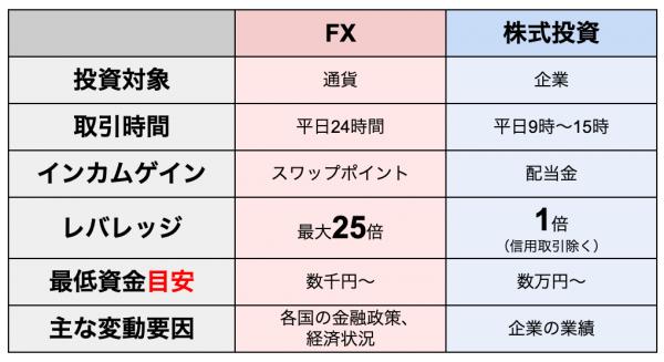FXと株式投資の比較表