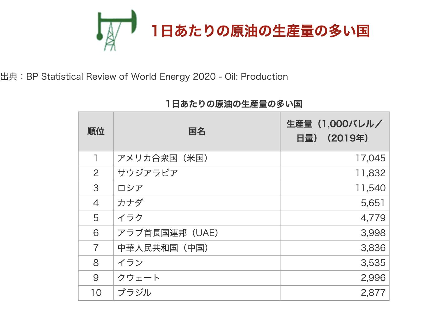 1日あたりの原油の生産量の多い国ランキング